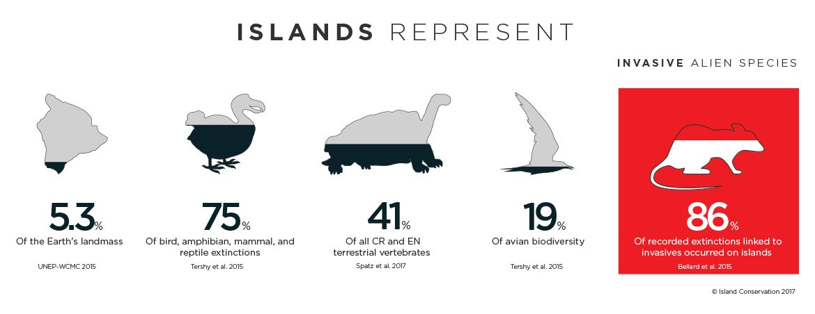 Island-watch-conservation-science-islands-represent-infographic-2017-annual-report