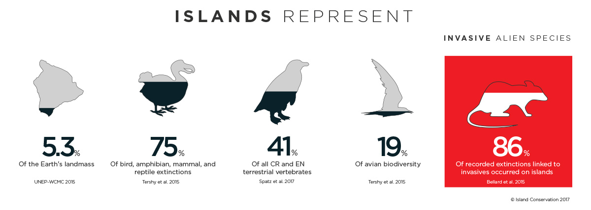 Islands Represent Infographic Invasive Species