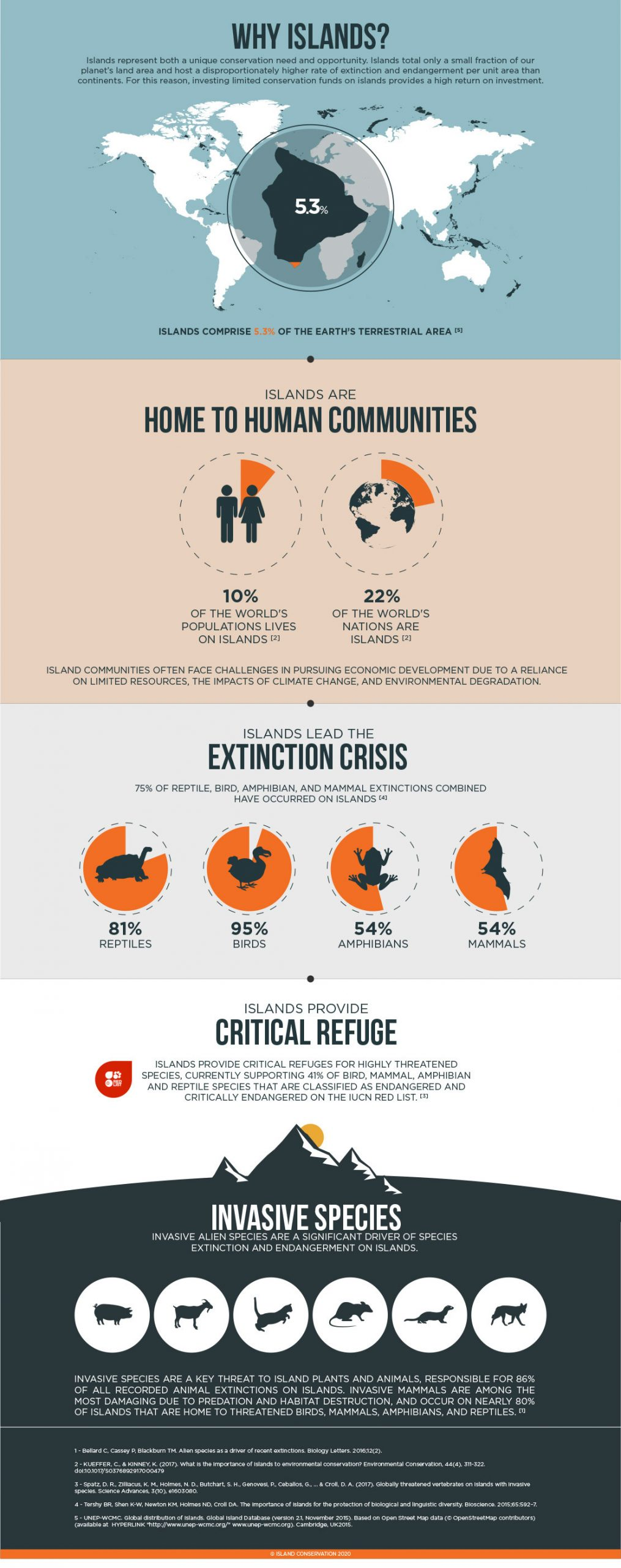 island-conservation--SDG-infographic-full
